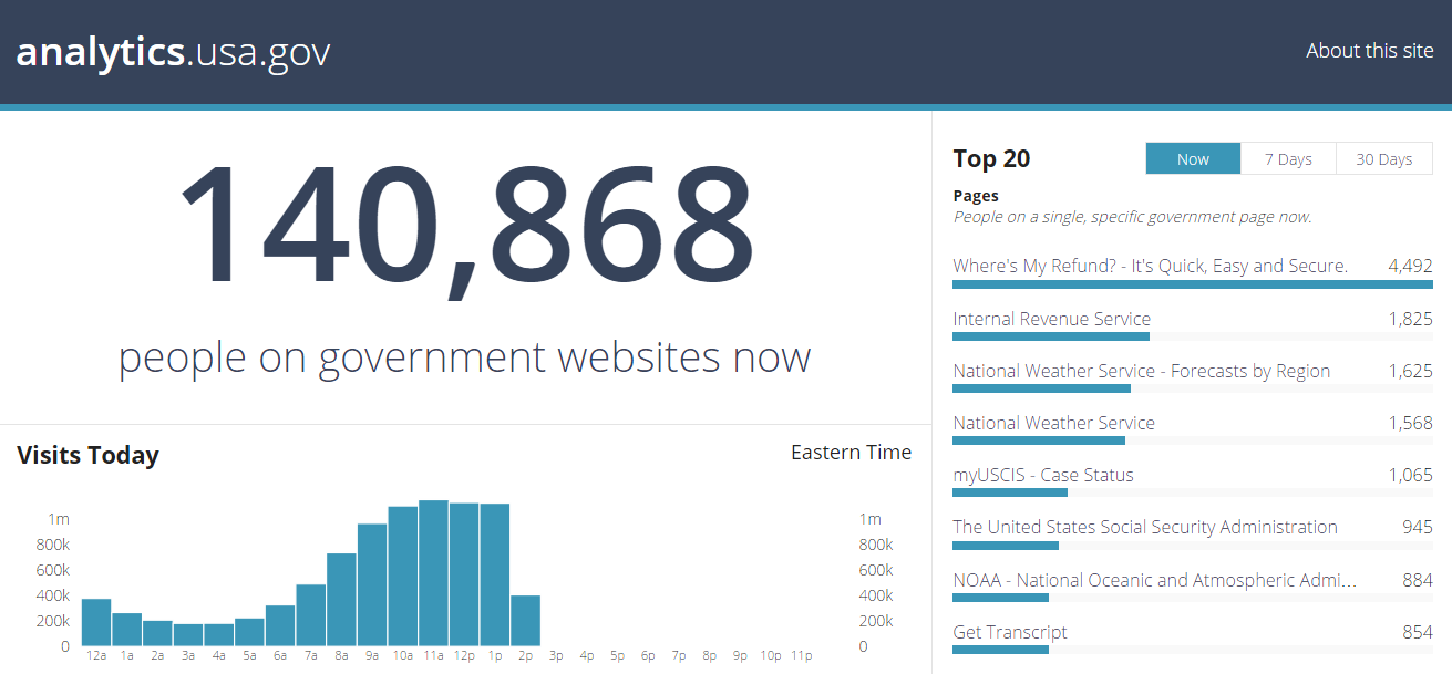 The US Federal Government Now Has A Public Dashboard And Dataset - Us web traffic map
