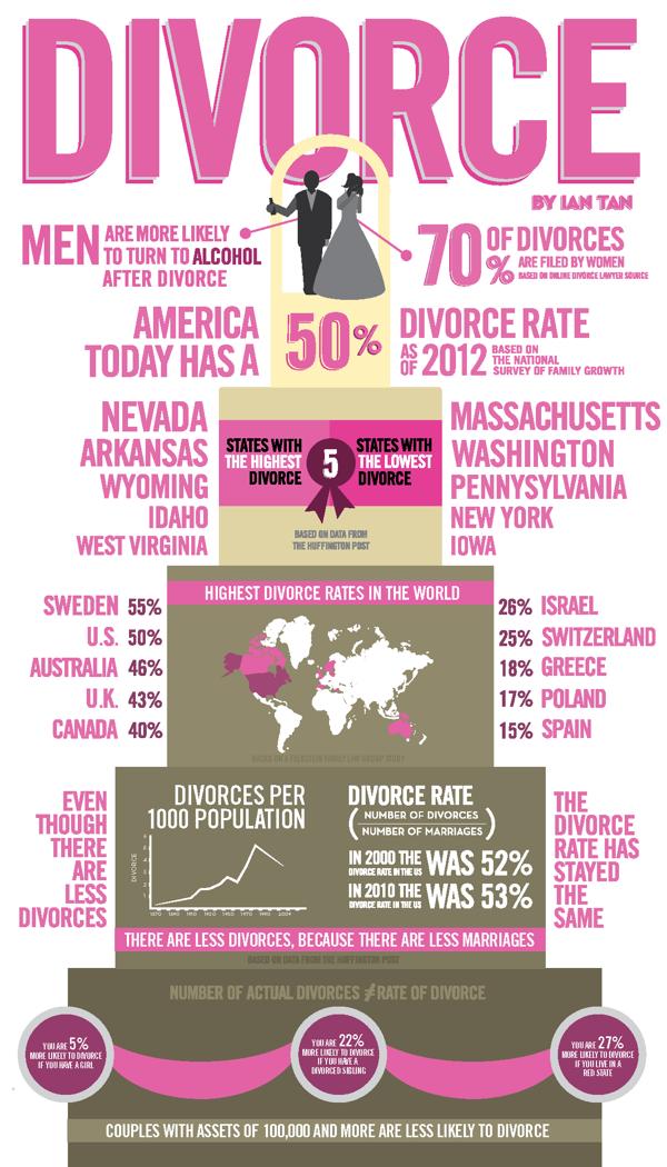 Divorce Infographic | Going Through Divorce | Pinterest | Relationships