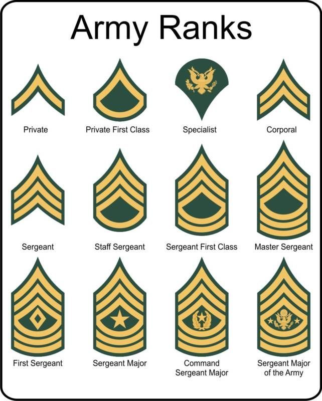 Military U S  Army Rank insignia metal sign | History facts