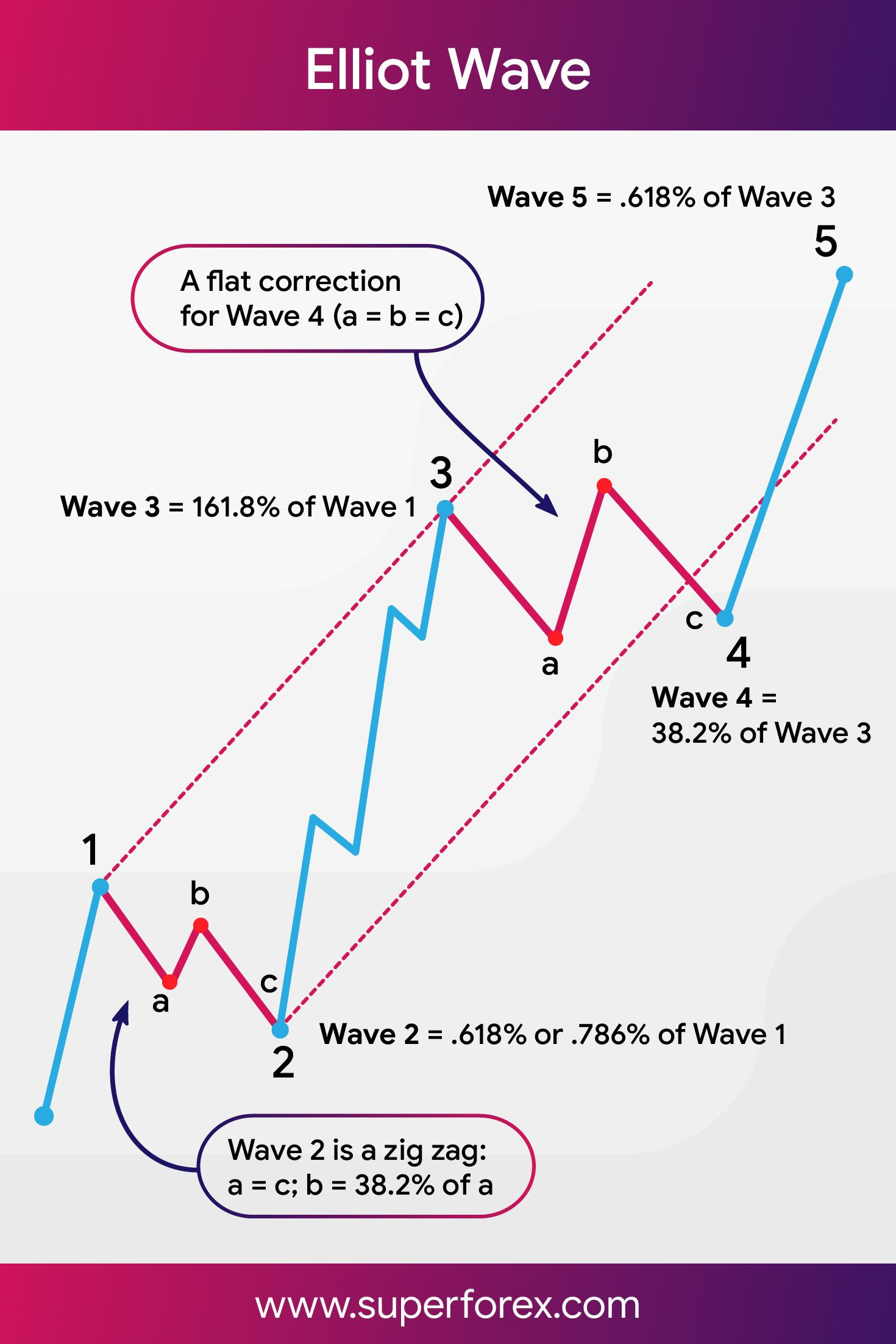 Elloit Wave Trading Charts Stock Trading Strategies Wave Theory