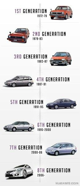 Civic Evolution