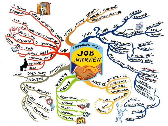 Preparing For A Job Interview Mindwerx Vorstellungsgesprach Mindmap Mind Map