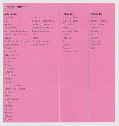 La Dieta Dukan Fases Y Recetas Nutricion En 2019 Dietas Dieta