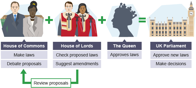 house of lords and commons relationship