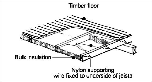 Insulation Installation Yourhome Installing Insulation Insulation Passive Design
