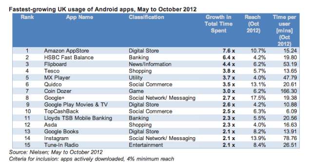 Mobile Commerce On The Rise As Amazon Appstore Tops Nielsen S List