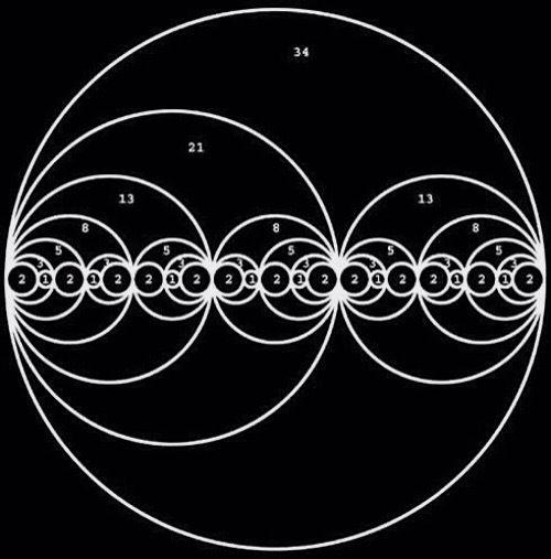 fibonacci bináris opciókban