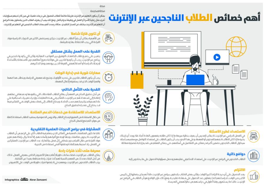 أهم خصائص الطلاب الناجحين عبر الإنترنت Infographic Shopping