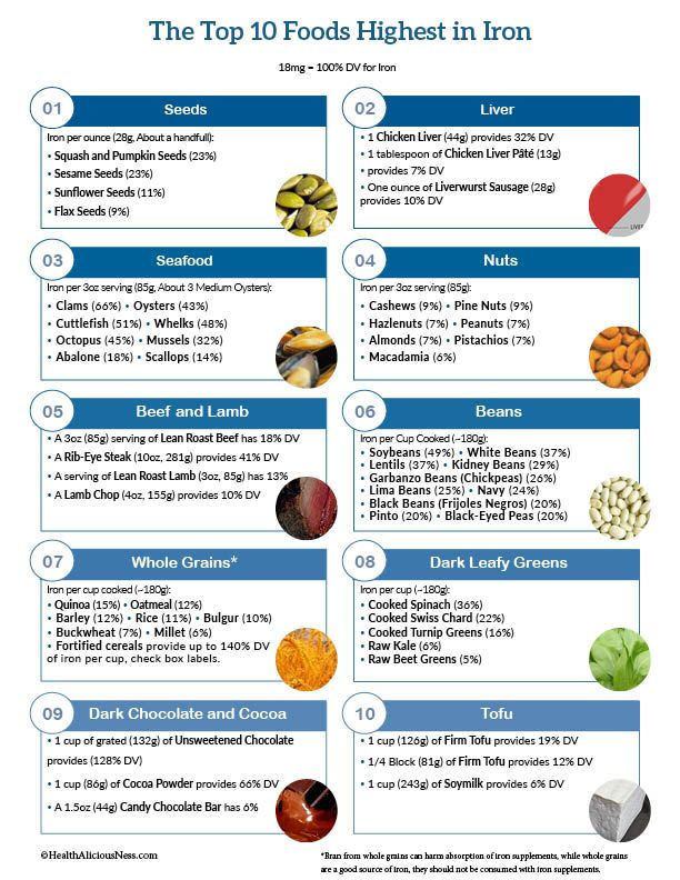Printable one page sheet of high iron foods including ...