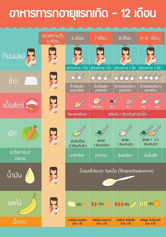 แจกตารางอาหาร สำหร บทารกแรกเก ด 5 ขวบ ล กน อยควรก นเท าไหร ใน 1 ว น Theasianparent Thailand การศ กษา เด ก