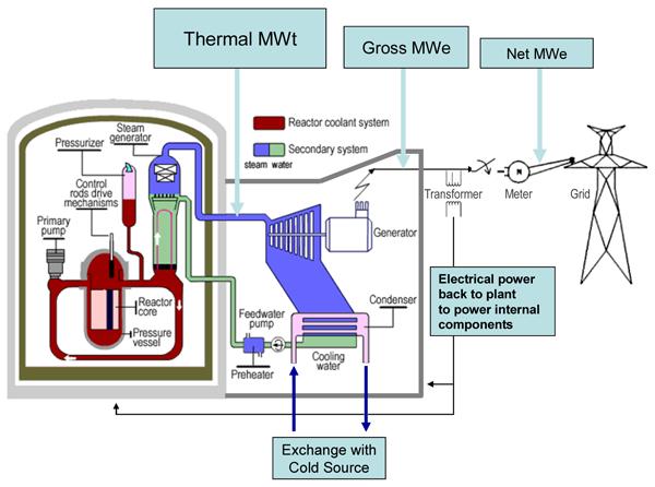 Nuclear Reactors Nuclear Power Plant Nuclear Reactor Technology Nuclear Power Plant Nuclear Reactor Nuclear Power