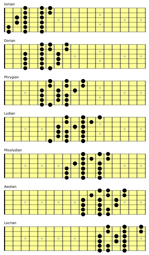 3 note per string scales guitar blues in 2019 guitar chords music theory guitar guitar. Black Bedroom Furniture Sets. Home Design Ideas