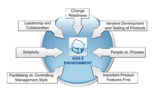 17 Best images about Agile development on Pinterest | Strategic ...