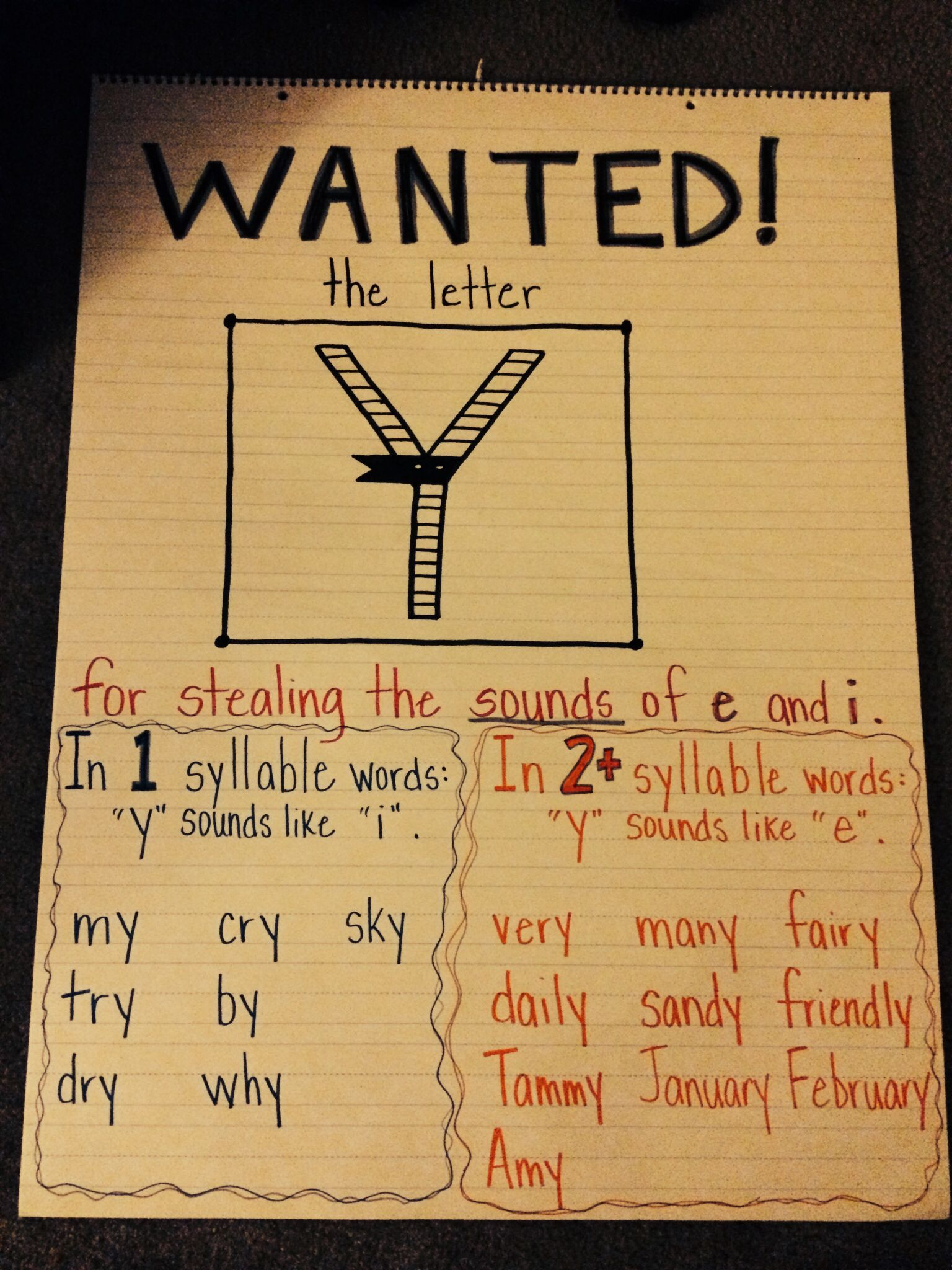 Wanted The Letter Y Anchor Chart