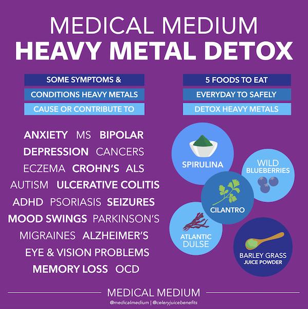 Medical Medium Heavy Metal Detox