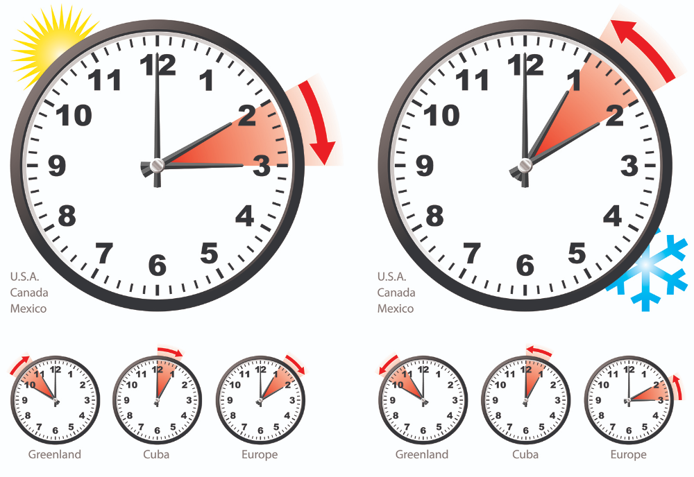 Daylight Saving Time Daylight Savings Time Daylight Savings Internet Time