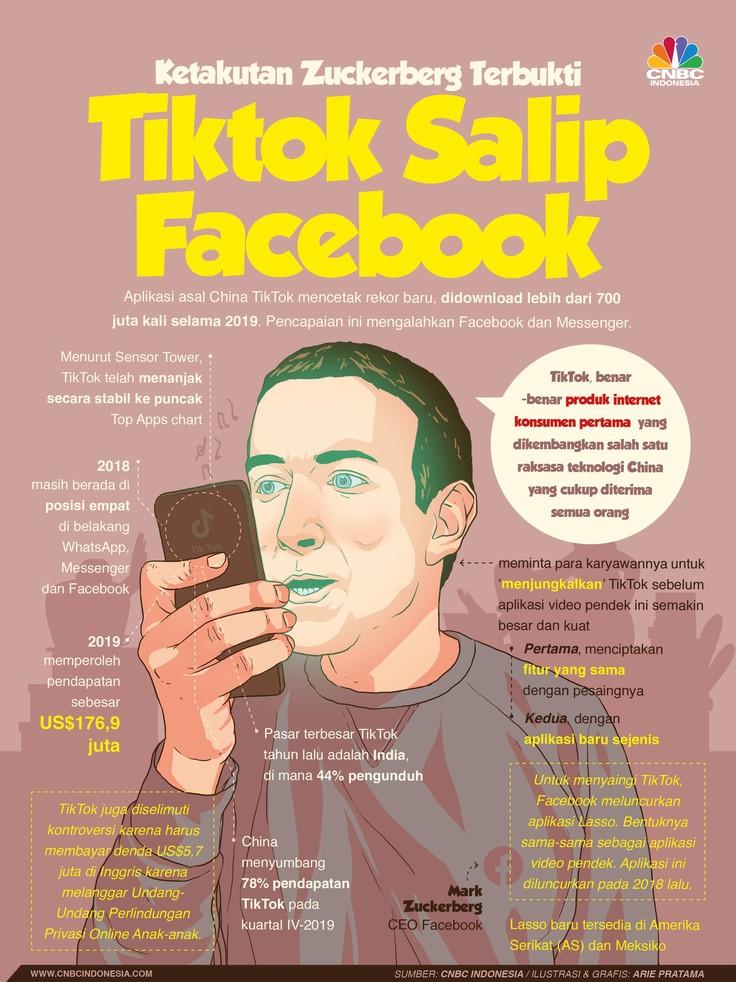 Kekhawatiran Zuckerberg Mulai Terbukti, TikTok Salip