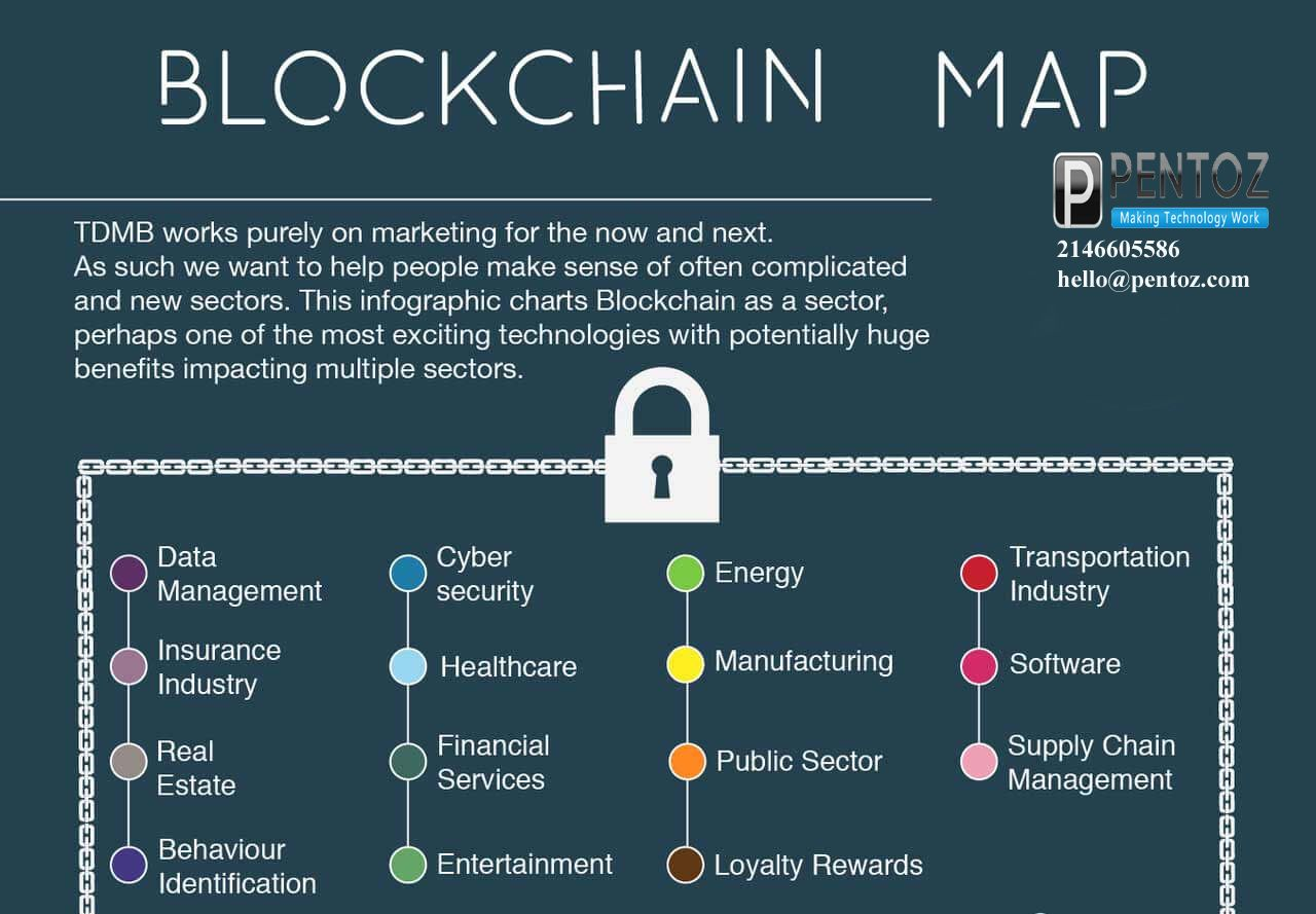 This infographic nicely lists some the many blockchain