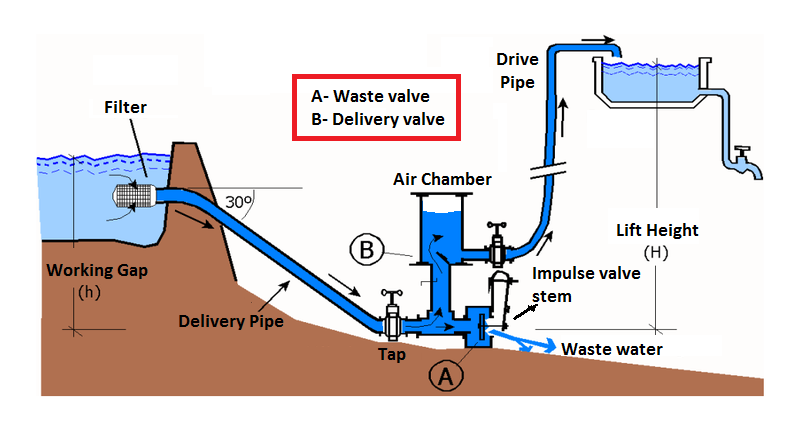 Hydraulic Ram Diagram Wiring For Single Pole Switch Invented In The Year 1796 A Is Cyclic Water Pump Powered By Hydropower Description From Greenpeacechallenge Jovoto Com