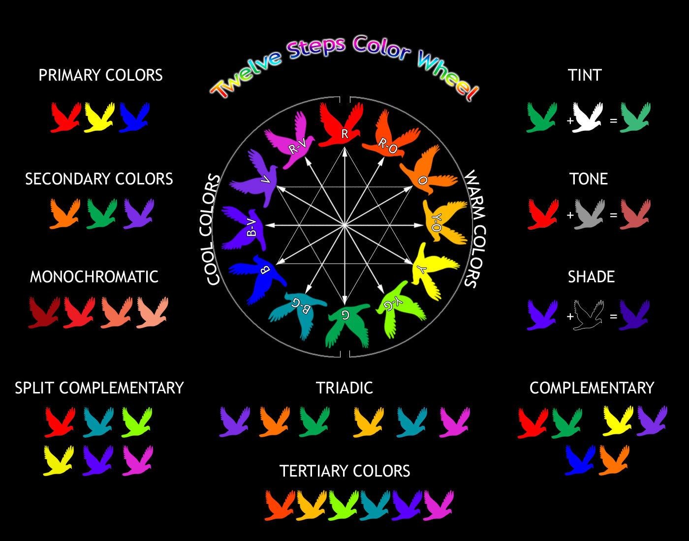 This Is A Simple Color Wheel Free To Use As References Talking About Color It Can Be Really Complex But Here Is The Basic Way To Explain Color Without