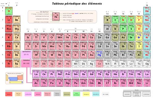 Tableau périodique des éléments — Wikipédia | Tableau périodique des éléments, Tableau ...