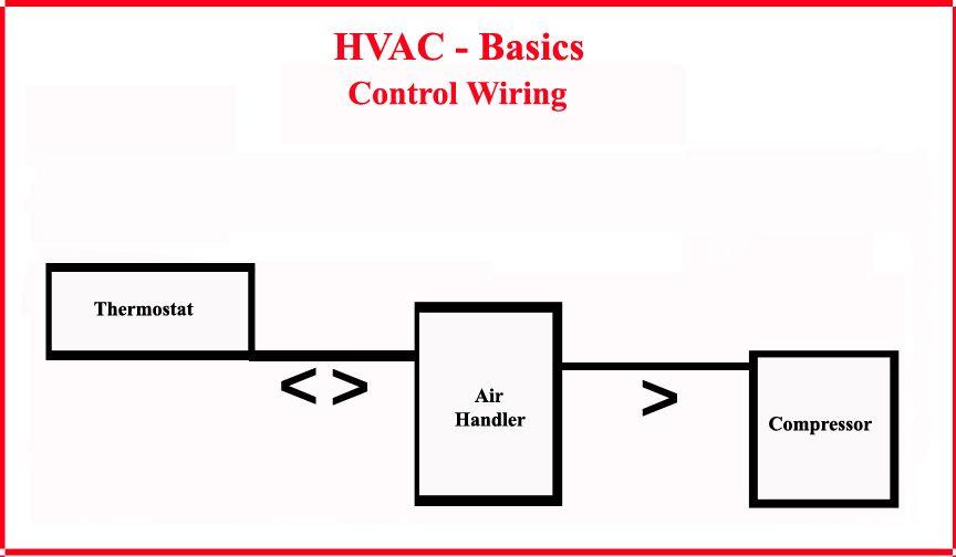 HVAC - Control Wiring - Most Basic System   Hvac, Hvac jobs, Refrigeration  and air conditioningPinterest