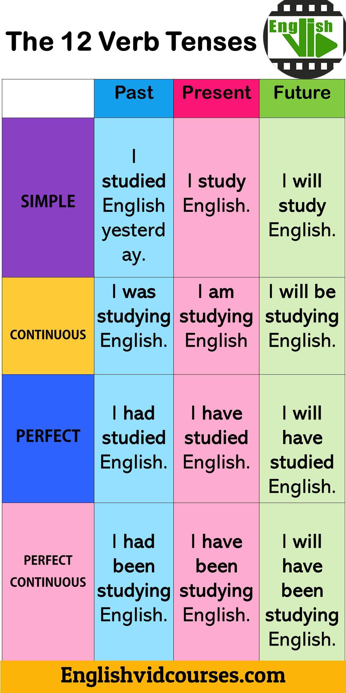The 12 Verb Tenses In English English Language Learning Grammar Learn English Grammar English Phrases [ 2268 x 1134 Pixel ]
