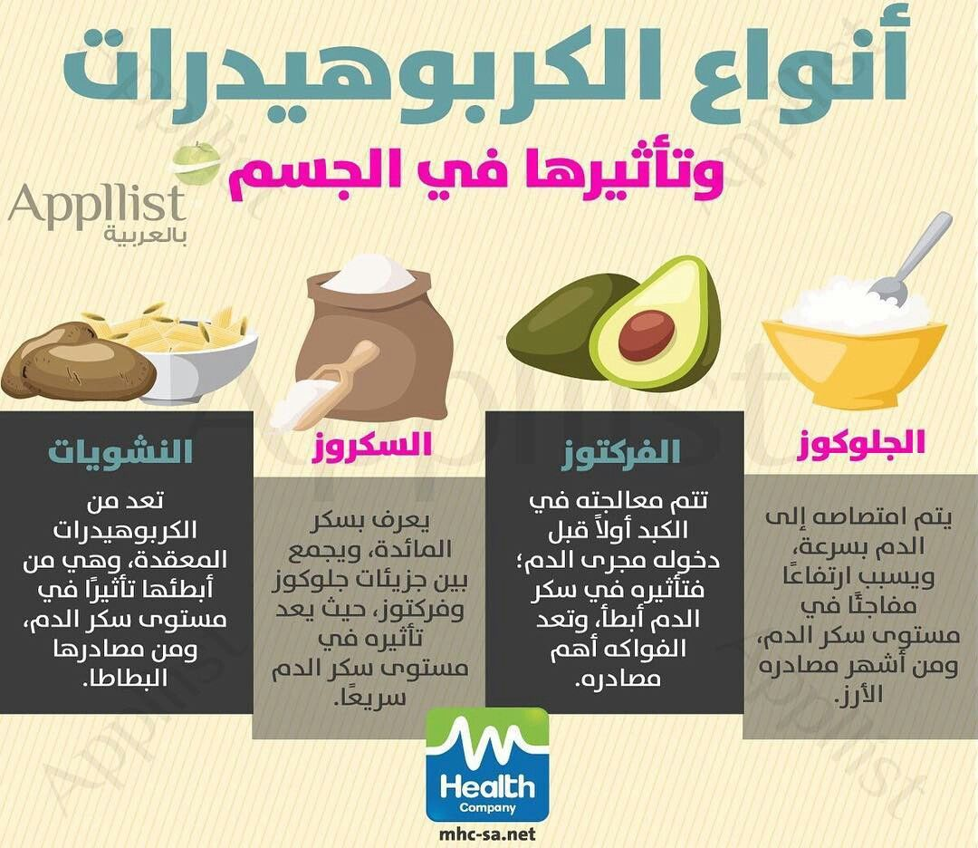 Pin By Ahmed Alkhtip On معلومات عامة Chemistry Health Coconut Water