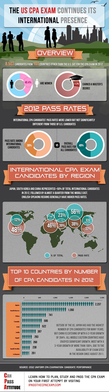 cpa capstone 1 candidate guide