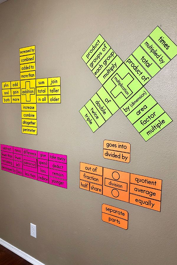 My Math Resources - Operations Key Words Bulletin Board Posters