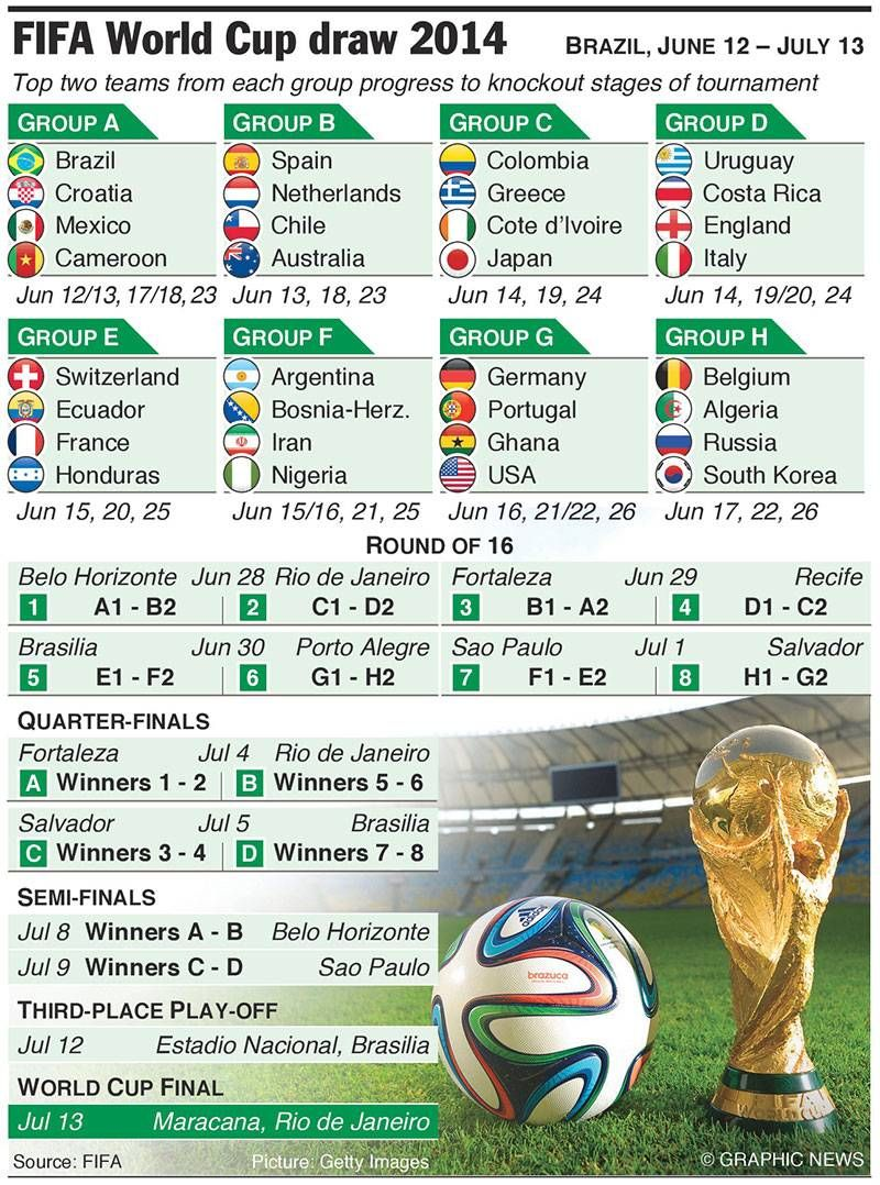 World Cup Draw Fifa 2014 Kathy From Honduras Http Www Kathyfromhonduras Com World Cup 2014 World Cup World Cup Fixtures