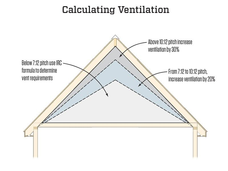 Calculating Attic Ventilation Jlc Online In 2020 Attic Vents Attic Ventilation Ventilation