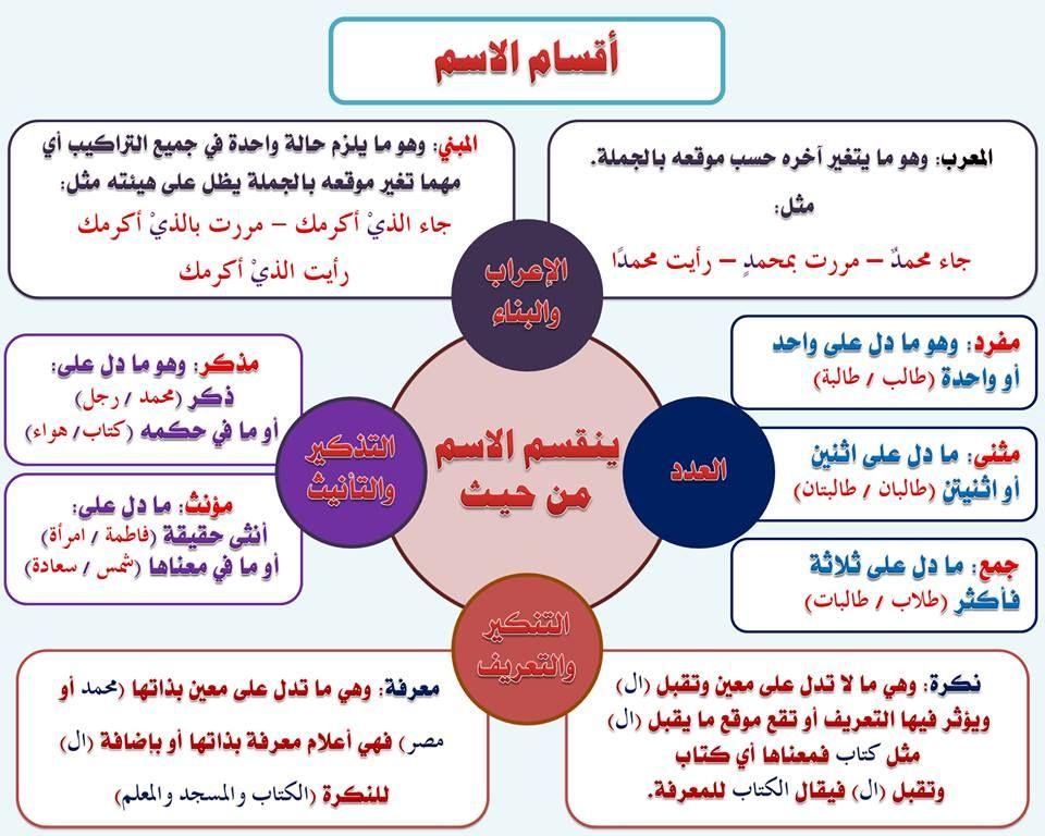 Image Result For قواعد النحو Learning Arabic Learn Arabic Language Arabic Language
