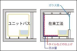 05 バスルーム その1 在来工法と置型バスタブ リノベーションの