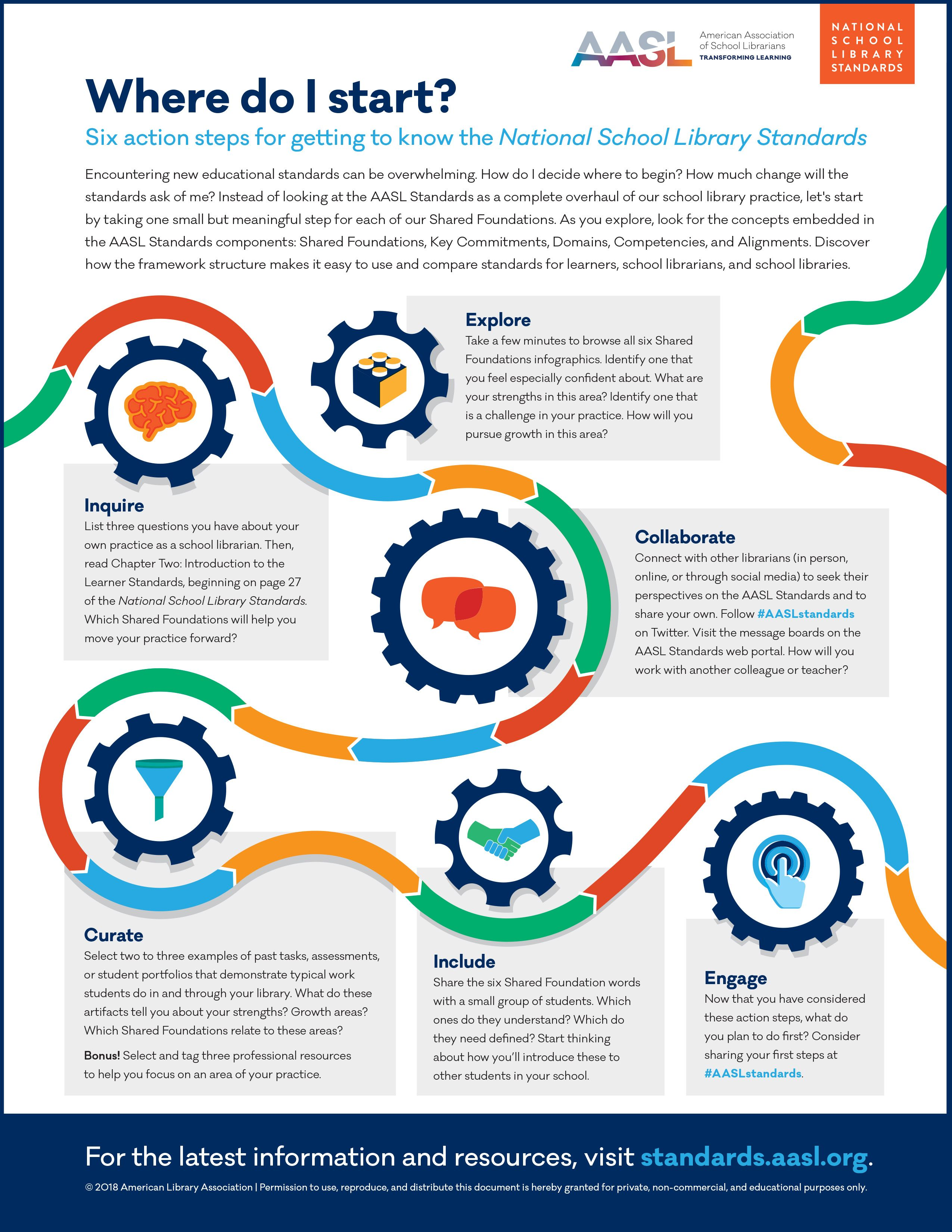 Six Action Steps Infographic National School Library Standards