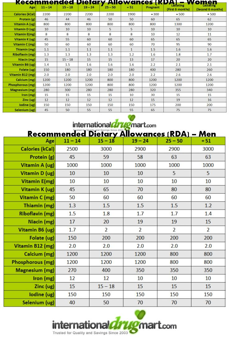 recommended daily allowance chart adults