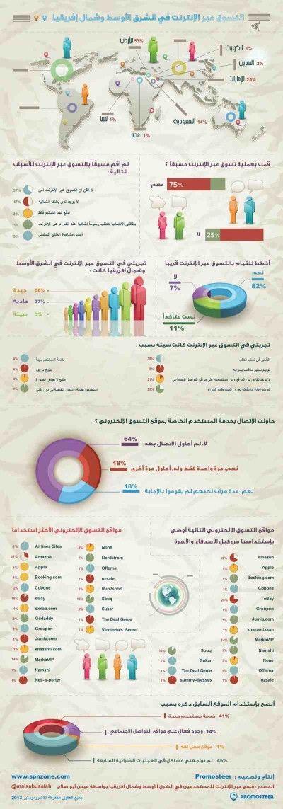 التسوق الالكتروني في الشرق الأوسط وشمال افريقيا انفوجرافيك Digital Marketing Infographics Infographic Marketing Future Of Marketing