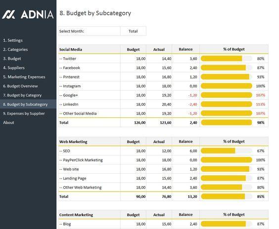 Marketing Budget Excel Template Marketing Budget Budgeting