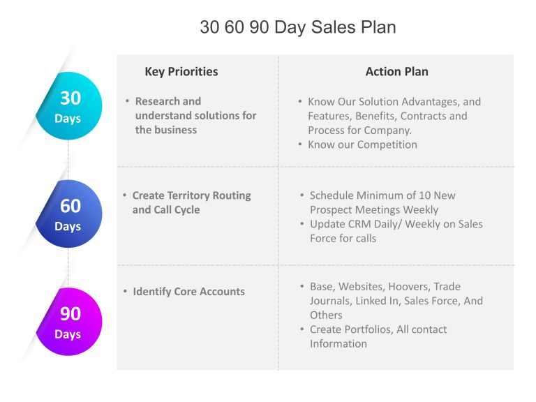 30 60 90 Day Sales Plan Template in 2020 90 day plan
