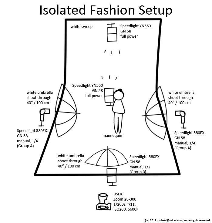 fashion lighting setup