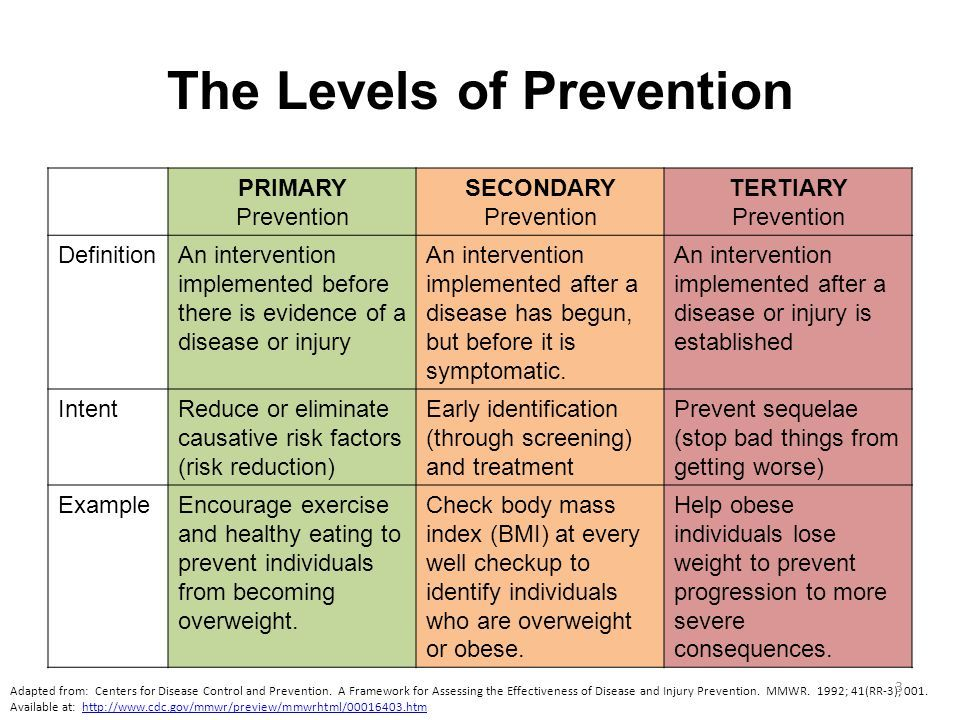 There are three levels of prevention primary, secondary