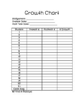 Data Growth Chart For Pre And Post Essment