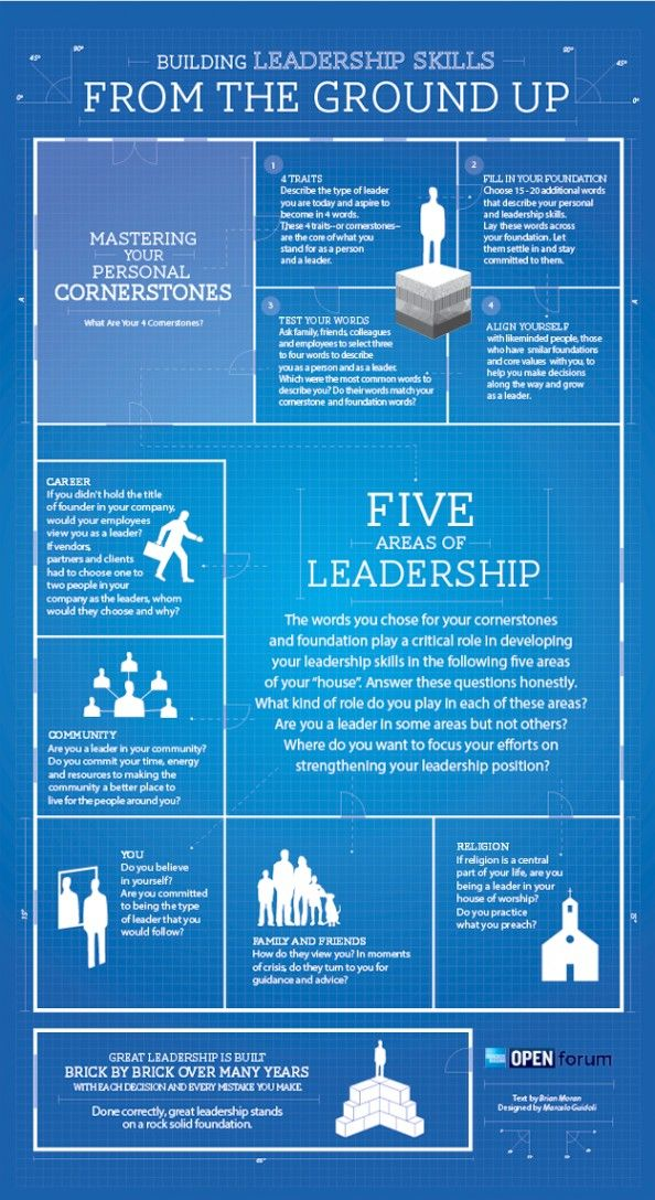 Infographic: Building Leadership Skills from the Ground Up | Open Forum | Career Advice ...