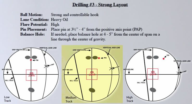 the bowlers guide to laying out a bowling ball for drilling