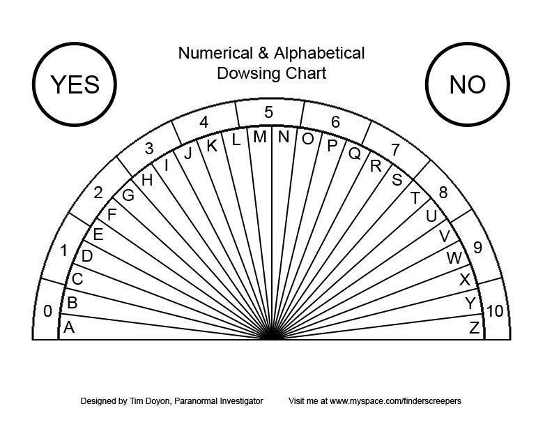 Dowsing Chart Astrology, Tarot, Dowsing, etal Pinterest Chart - blank grid chart