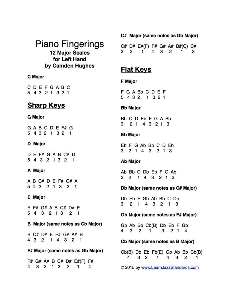 Piano Fingerings for All Major Scales Learn Jazz