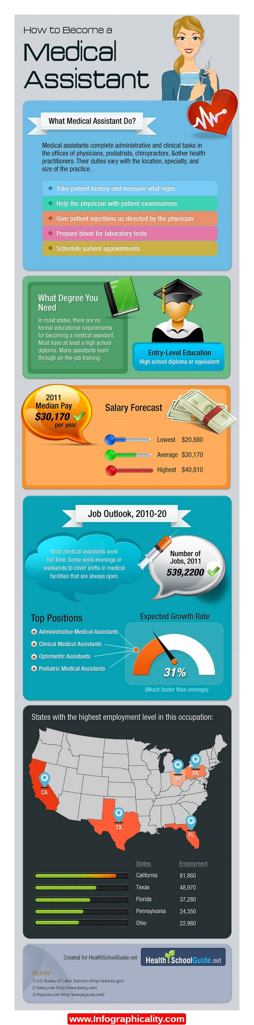 Medical Assistant Infographic  HttpInfographicalityCom