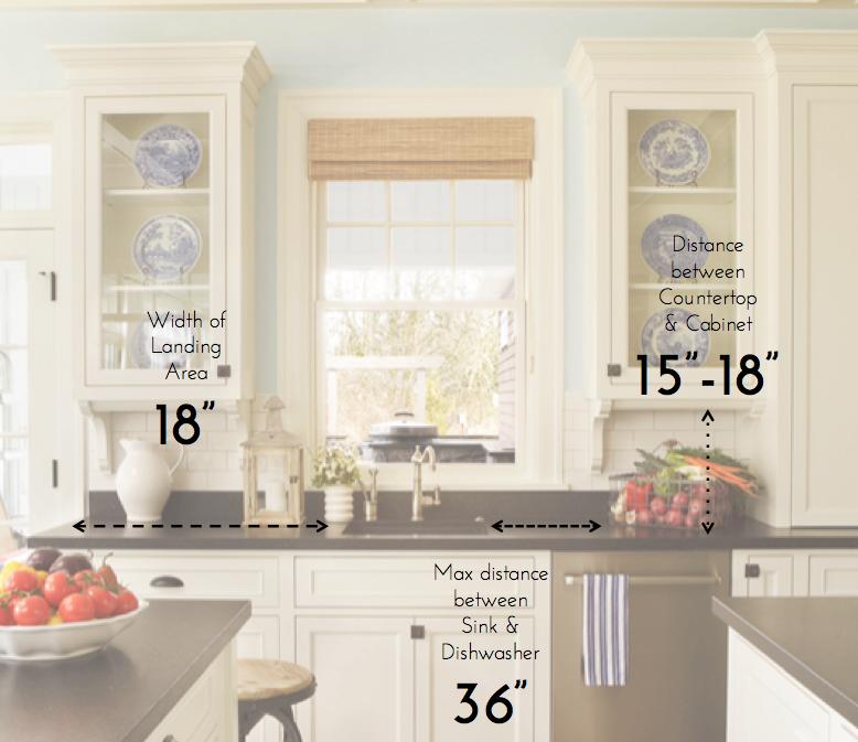 Measuring For Kitchen Cabinets: Kitchen 101: Must-Know Standard Kitchen Measurements