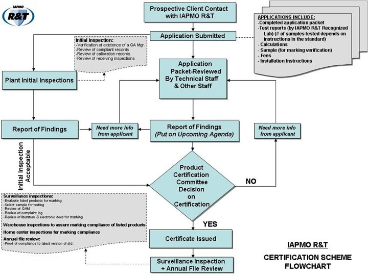 ExcellCertifications provides ISO 9001, 13485, 14001, 22000, 27001 - process flow chart examples free