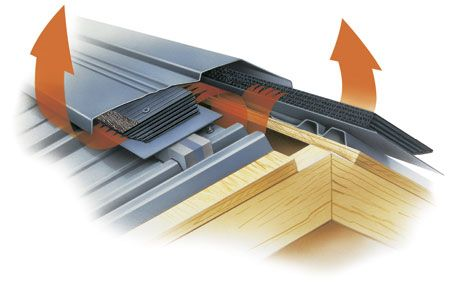 Roof Ventilation Systems: Ridge Roof Vent By Cor A Vent Absolutely Vent Metal  Roof!